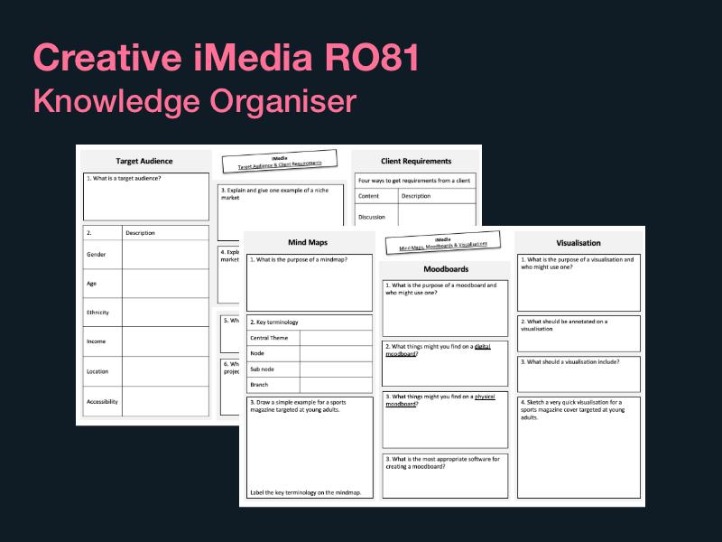 Creative iMedia RO81 Knowledge Organiser