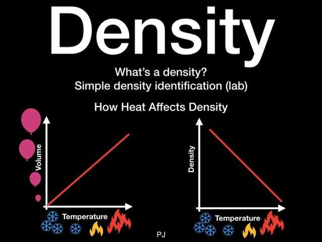 Basic Understanding of Density