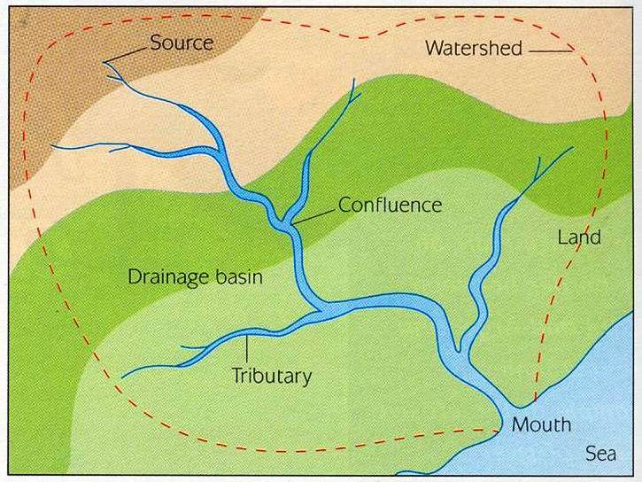 WATER EQ1 Lesson 5 Physical and human influences on the drainage basin A Level Geography