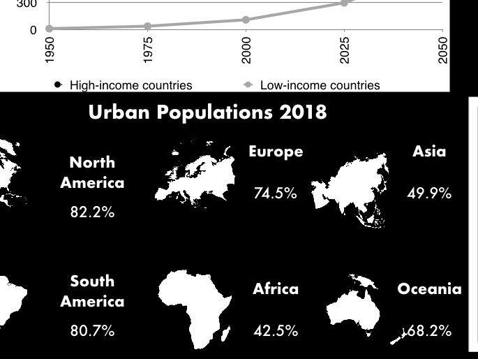 Global rates of urbanisation