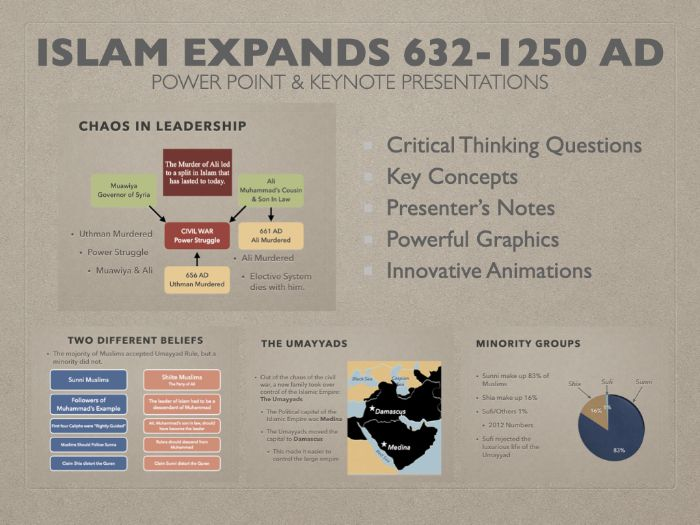 Islam Expands 632-1250 AD History Presentations