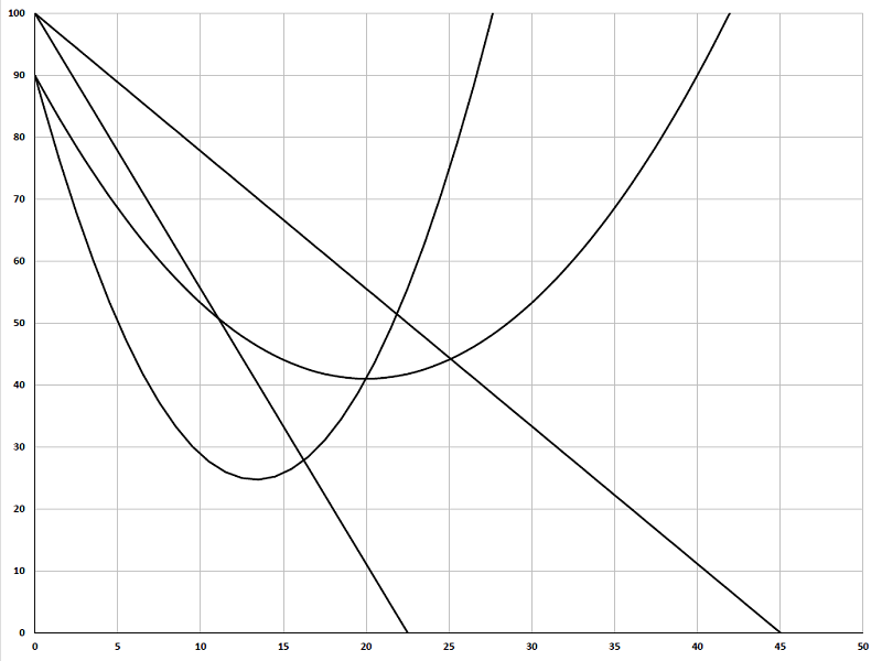 A-level Economics Editable Cost and Revenue Monopoly diagram spreadsheet