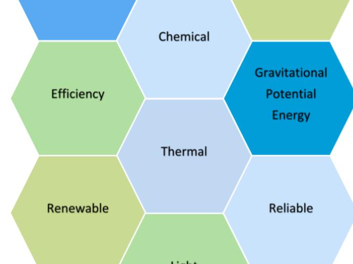 Solo Taxonomy Hexagons Key Words Energy Basic New AQA GCSE Physics