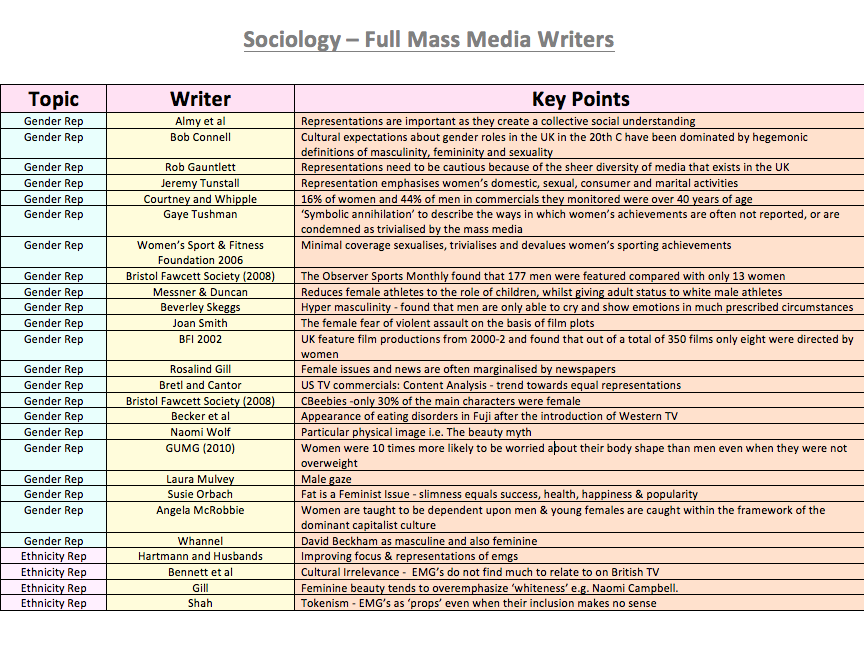 SOCIOLOGY MASS MEDIA REVISION TABLE