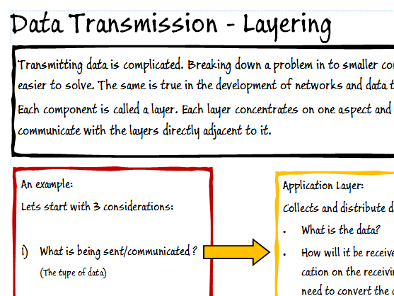 A Level Computer Science - Layers, OSI, TCP/IP revision