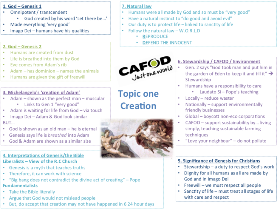 GCSE RE AQA Spec B TOPIC MAPS - 6 Catholic Christianity Units.
