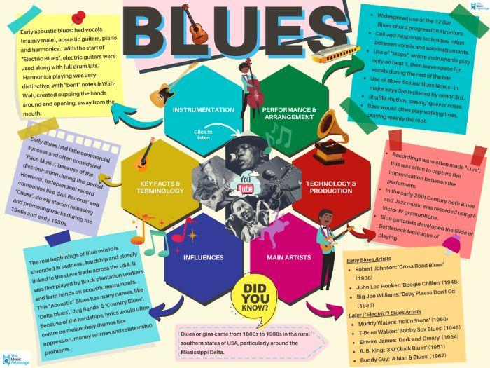 Blues - Quick Outline
