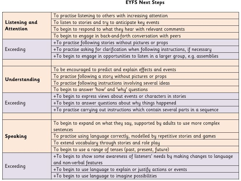 EYFS Next Steps document (based on Development Matters Early Learning Goals)