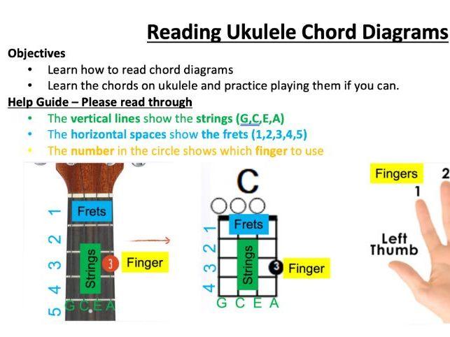Reading Ukulele Chord Diagrams