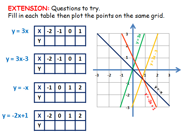 Graphs: Introduction to Plotting Equations