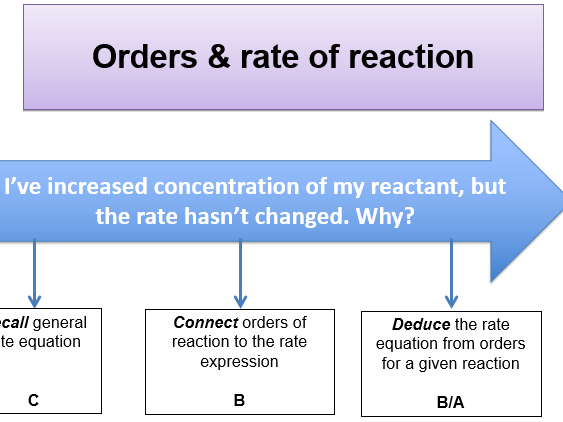 KS5, Rates of reaction - orders, rate equation & rate constant (teacher ppt & student workbook)