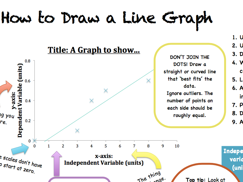 How to draw a graph Science help sheet
