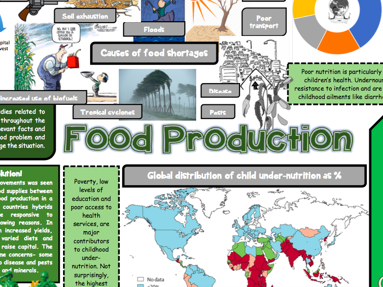 Food production GCSE Geography revision