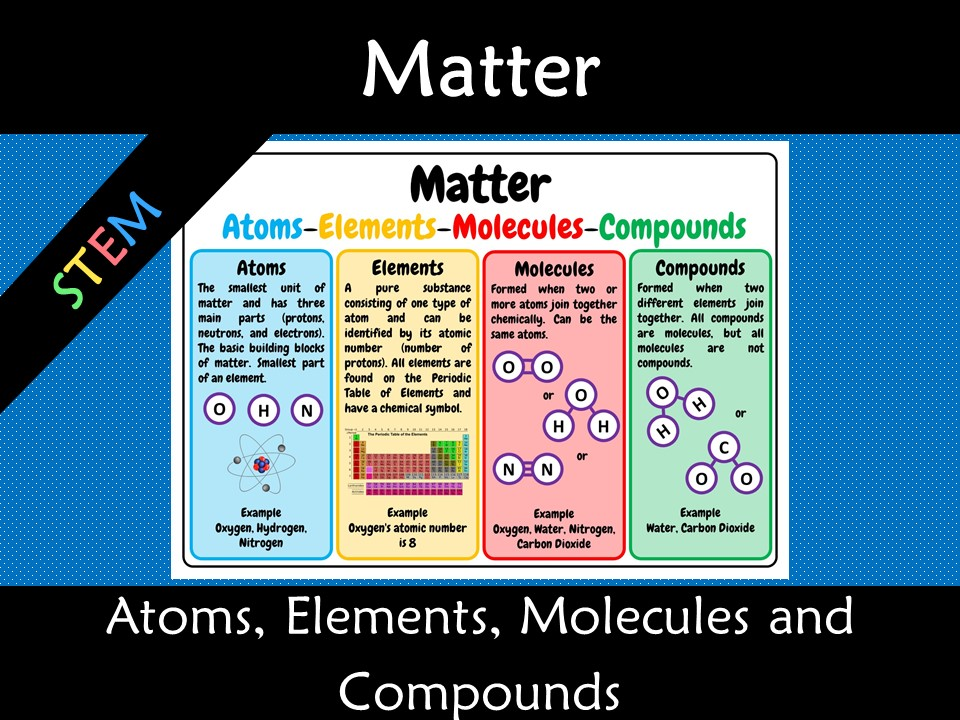 Matter - atoms, elements, molecules and compounds A3 Anchor Poster