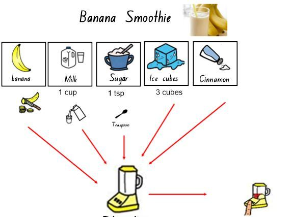 Kitchen Safety: Using the blender and a knife safely.  Making Banana Smoothie