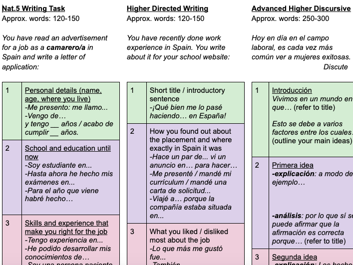 Structure strips - Spanish written tasks for SQA qualifications