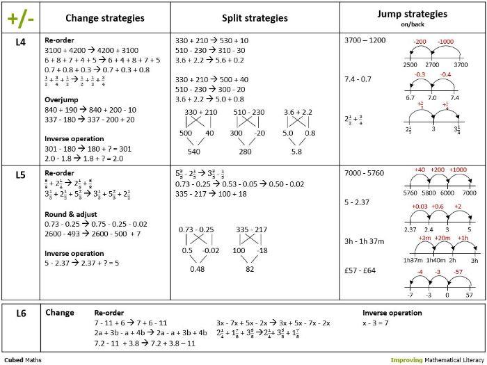 Mental Maths Strategies addition subtraction (Pdf)