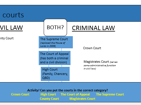 Key Differences Between Civil and Criminal Law: A Level Law Powerpoint/Work Booklet/Activity