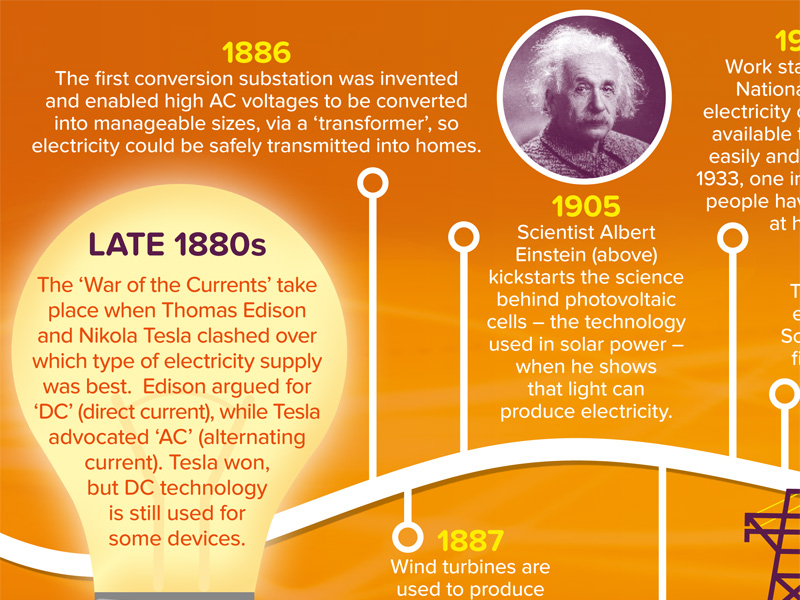History of electricity timeline infographic