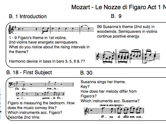 Map of Mozart-Le Nozze di Figaro - No 1. - Duettino