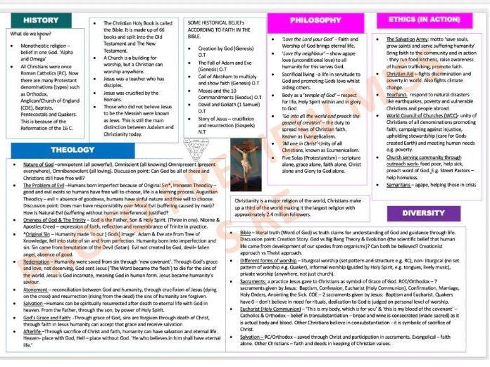 Christianity Knowledge Organiser