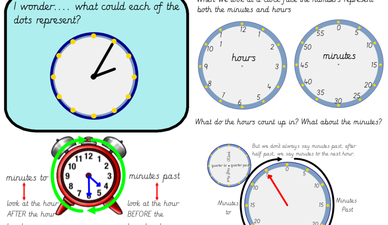 Year 3 Telling the Time to the Nearest 5 Minutes on An Analogue Clock
