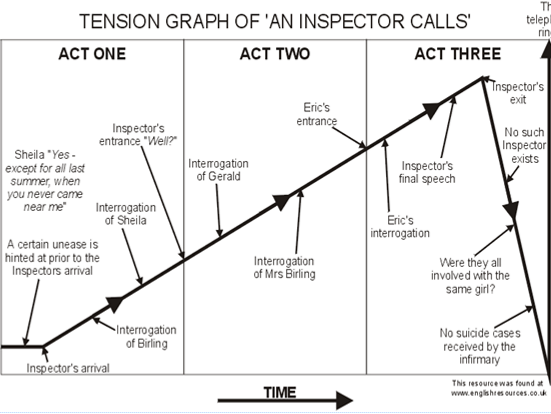 An Inspector Calls - Tension graph