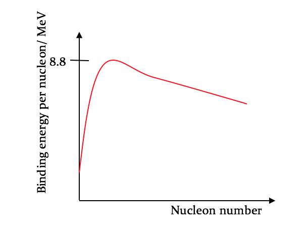 AQA Physics A Level: Nuclear Physics Definitions