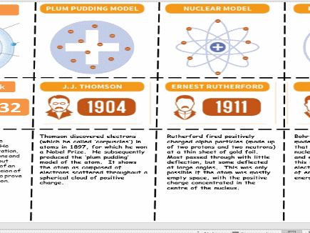 Development of the Atomic Model Deeper Thinking Task