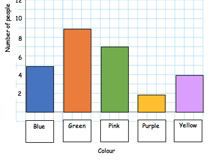Bar chart example and template
