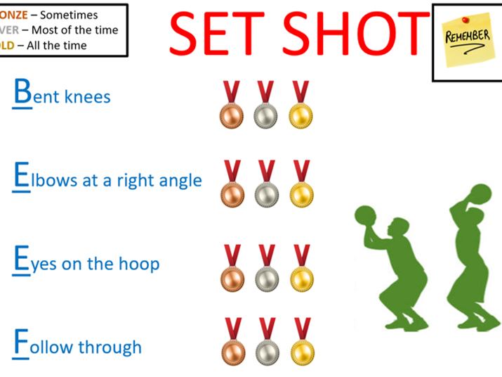 Basketball Set Shot Checklist