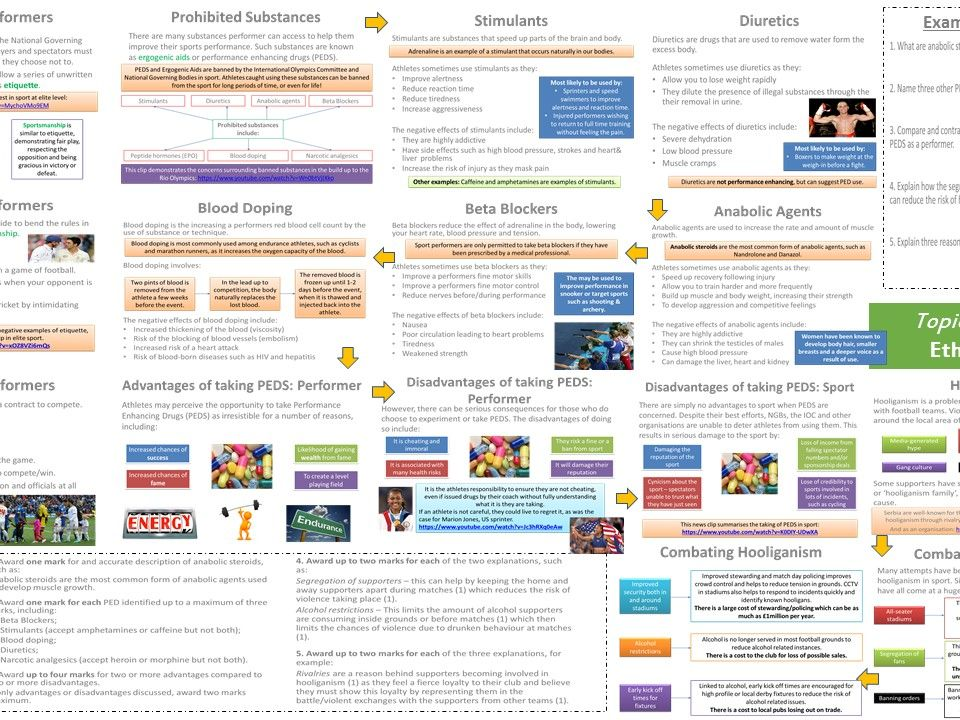 AQA GCSE PE (9-1) Socio-Cultural Influences Presentation & Revision  Pack (SAVE 19%)