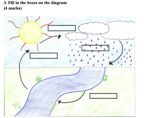 Year 7 Geography: 50-mark weather module assessment