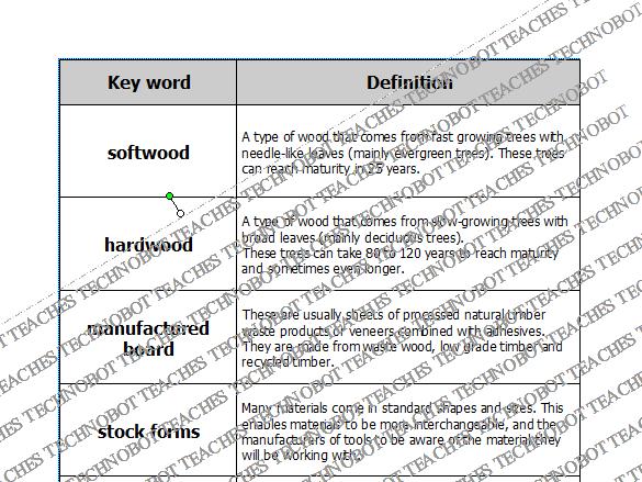 Woods keywords card sort