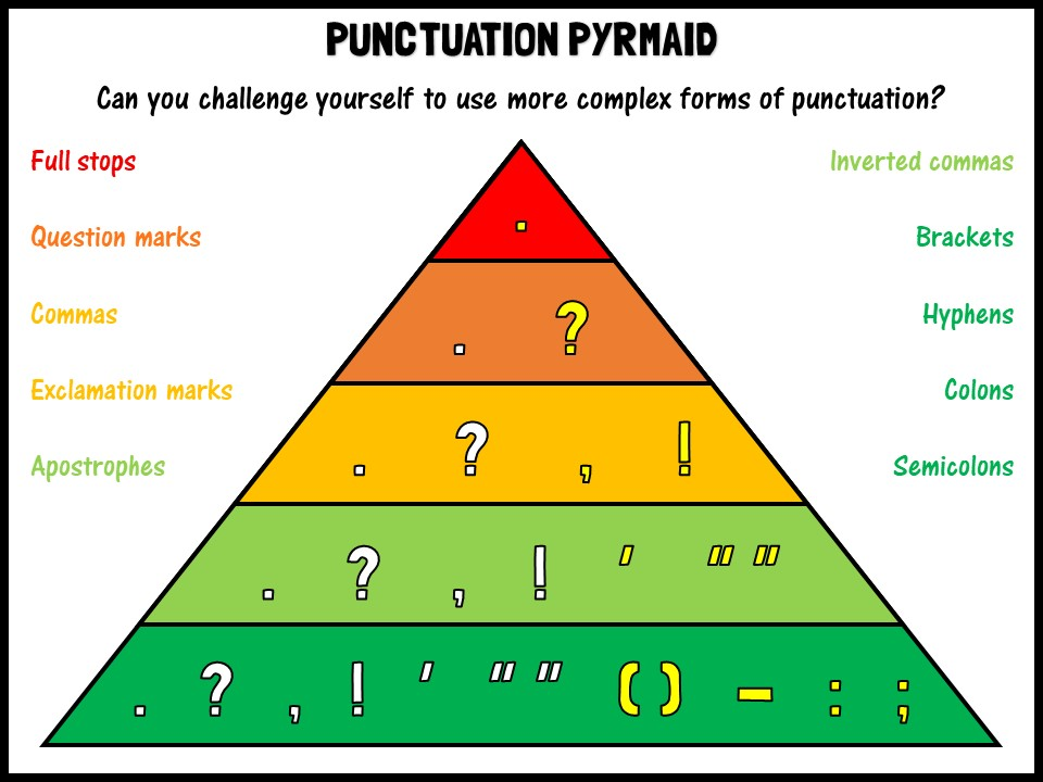 Punctuation Pyramid 11808082 on Schools Education