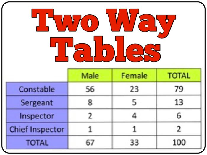 Two Way Tables PowerPoint