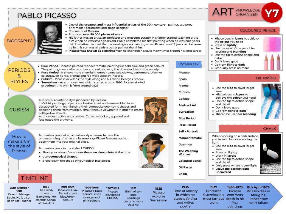 Pablo Picasso, Cubism, Knowledge Organiser