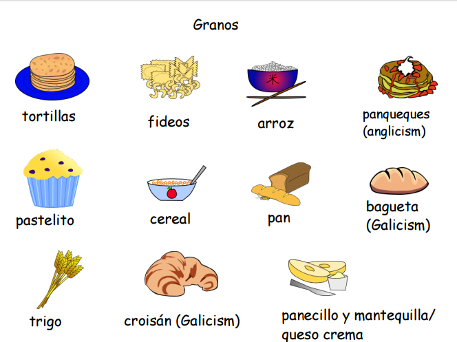 Carnes y Granos in Spanish- Meat and Wheat products