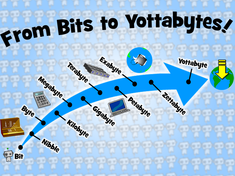 From Bits to Yottabytes