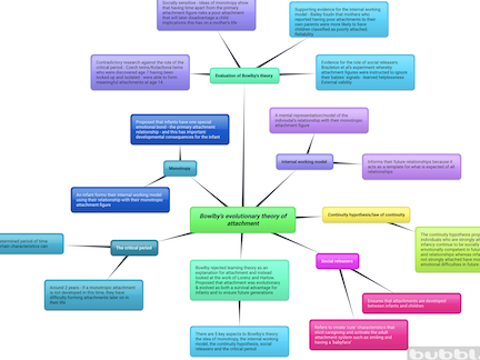 AQA A Level Psychology - Ainsworth & Bowlby mindmaps