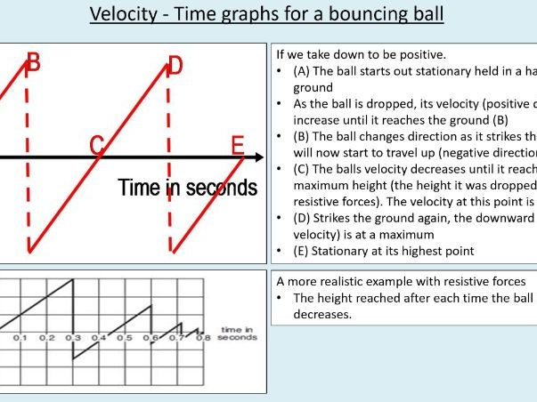 A level Physics (7.5) Motion graphs Kinematics - (On the move)