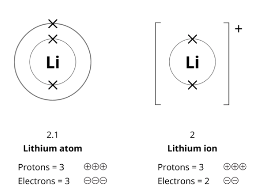 Ions Formation GCSE Chemical Changes