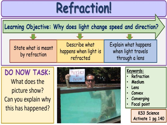 Refraction KS3 Activate Science