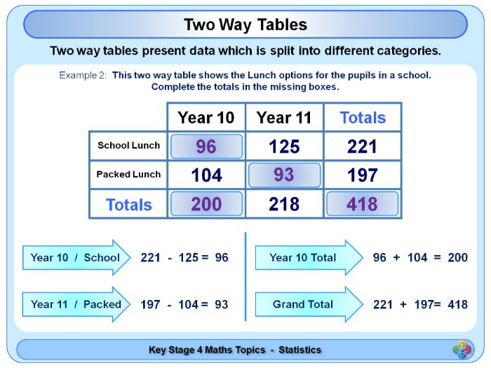 Two Way Tables Worksheet Ks2 Brokeasshome Com