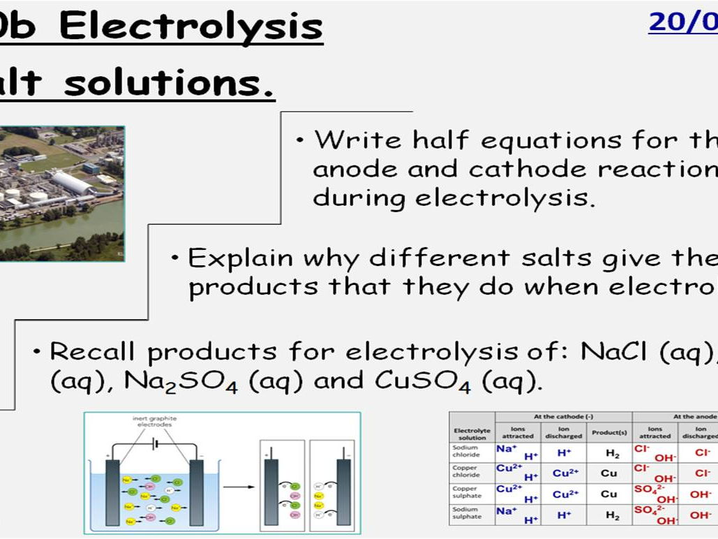 GCSE Chemistry Electrolysis: 5 Full Lessons. Edexcel 9-1 Topic CC10 SC10