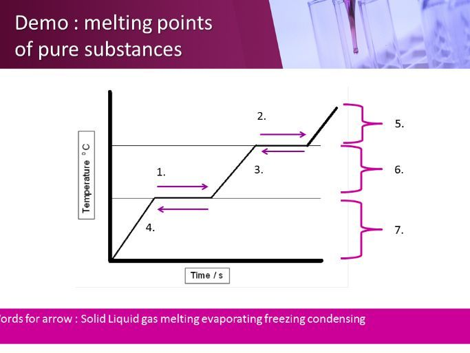 cc1 cc2 mixtures and melting points edexcell lesson 2