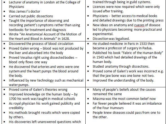 Renaissance Medicine Revision Cards