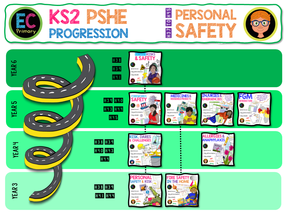 KS2 Personal Safety