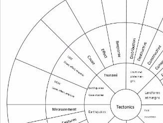 AQA GCSE Geography Tectonics Revision Wheel