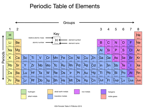 Arrangement of the periodic table info gathering by holiver92 cover image urtaz